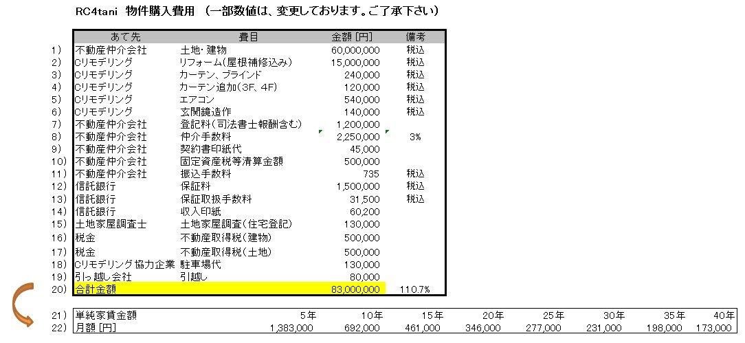 物件購入費用と家賃換算