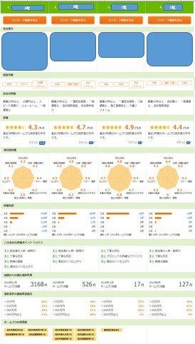 比較性能に優れたホームプロの評価画面