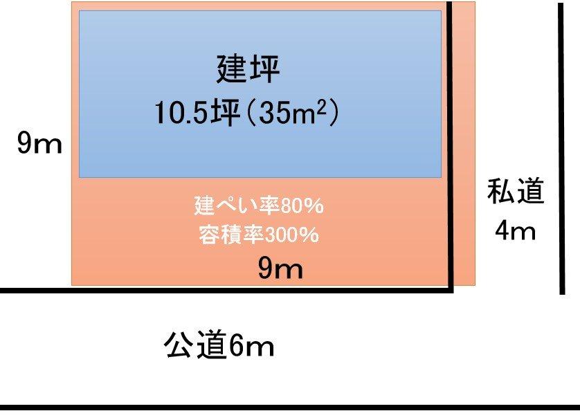 当家の土地、建物、道路の位置関係。南西の角地にある約81m2の整形された形の土地です。