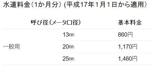 東京都の水道基本料金