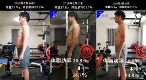 体型変化 体脂肪率変化