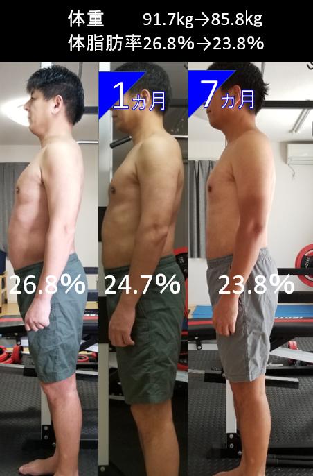 体型変化 7か月 8㎏減量