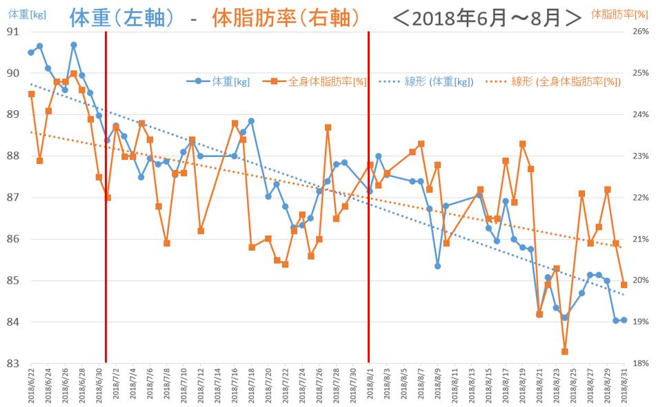 体重と体脂肪率の推移(2ヵ月間)