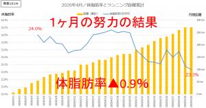ランニング距離と体脂肪率推移グラフ(2020年4月)