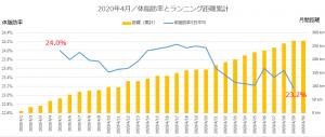 月間ランニング距離と体脂肪率(2020年4月)