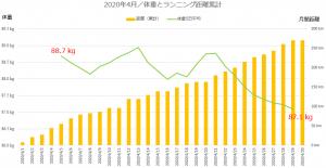 月間ランニング距離と体重推移(2020年4月)