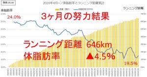 ランニング距離 体脂肪率推移グラフ(3ヵ月)