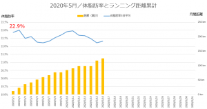 ランニング距離 体脂肪率(5月)