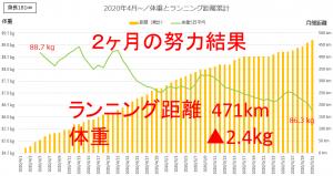 ランニング距離と体重推移(2か月間)