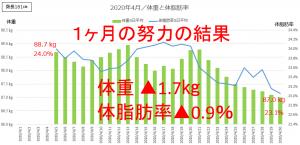 体重、体脂肪率推移グラフ(2020年4月)